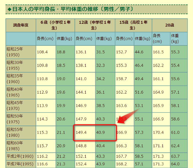 163 センチ 平均 体重 女性