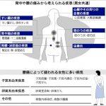 腰痛の原因は内臓かも!内臓からくる怖~い病気とは??